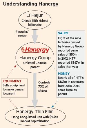 Hanergy1