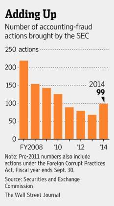 SEC Accounting Fraud