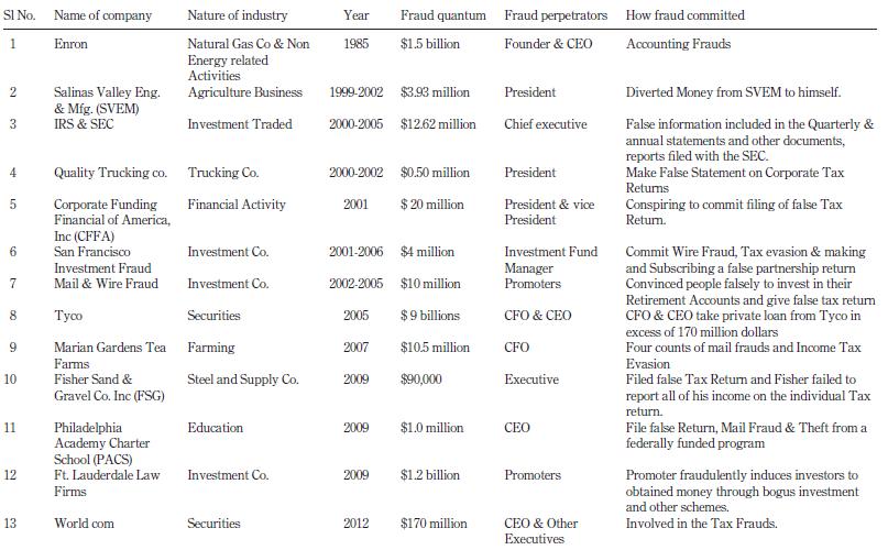 corporate frauds in india pdf