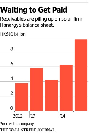 Hanergy_Receivables ex Other Receivables