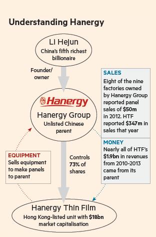 Understanding Hanergy