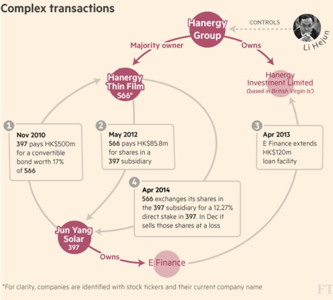 Hanergy Complex Transactions